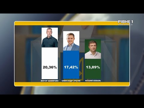 TVRivne1 / Рівне 1: Результати виборів у Рівному майже готові