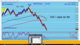 Make 100 + pips a day easily in Forex Trading using