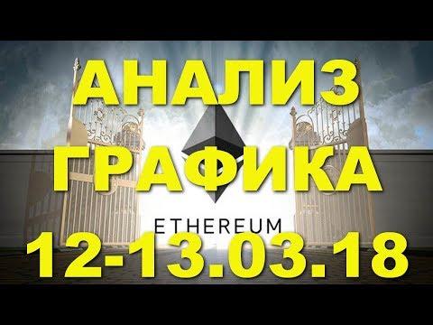 ETH/USD - Эфириум