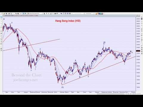 Technical Analysis of Stock Market | China Tensions