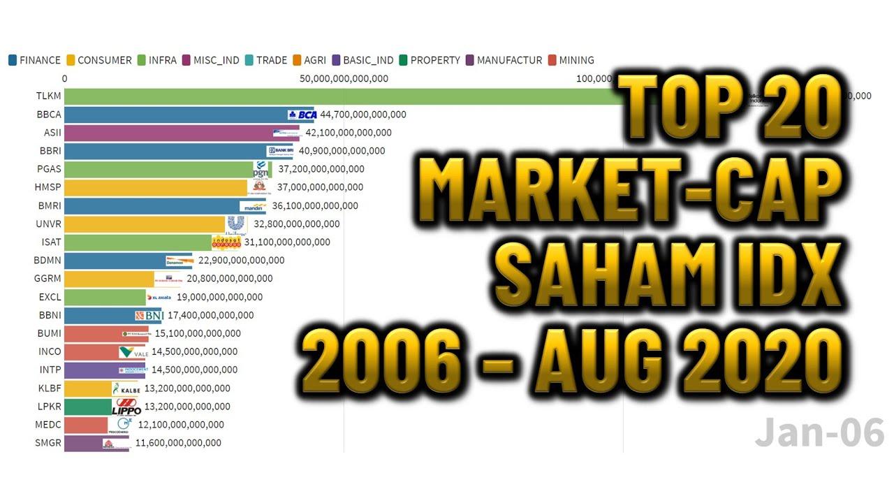 TOP 20 MARKET CAP di IHSG Periode 2006 - 2020