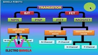 Transistor Classification or type in Bangla ট্রান্জেষ্টার শ্রেণীবিভাগ বাংলা ।ট্রান্জেস্টর