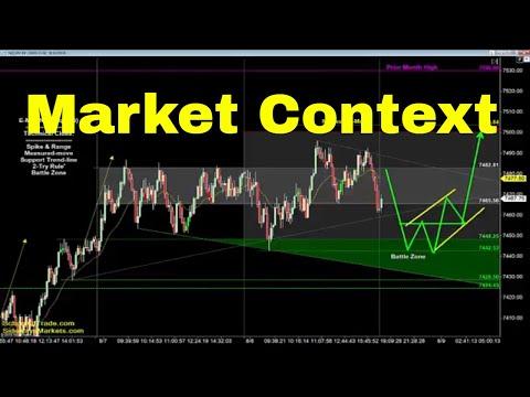 Trading with Market Context   Crude Oil, E-mini, Nasdaq, Gold & Euro