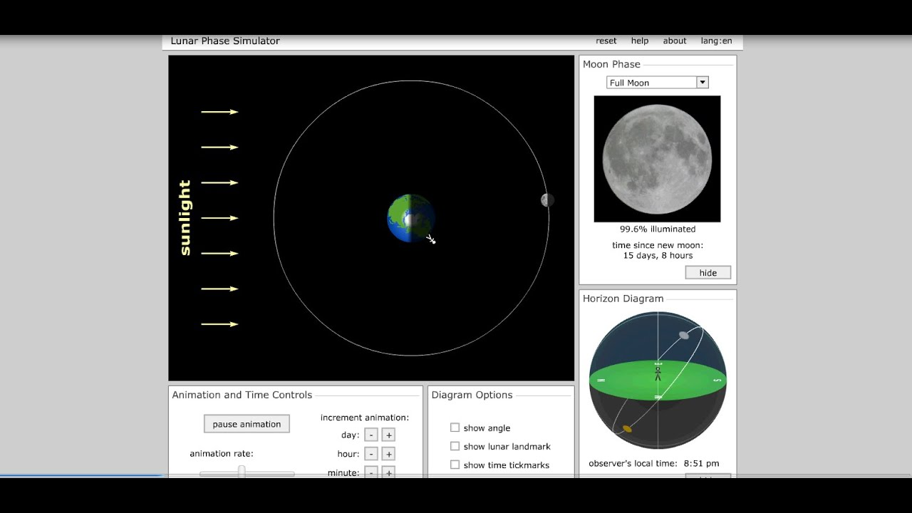 Moon Phases Explained Animation Youtube Diagram Of