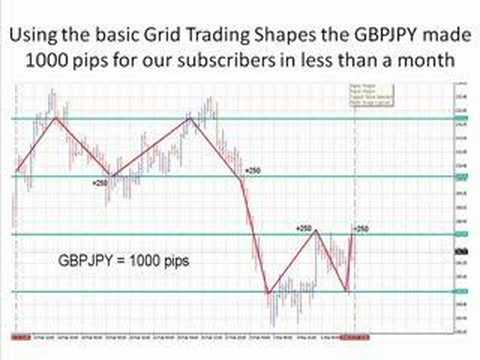 No STOP Forex Trading: GBPJPY 1000 pips Hedged Grid system using grid Gap for best gains ...