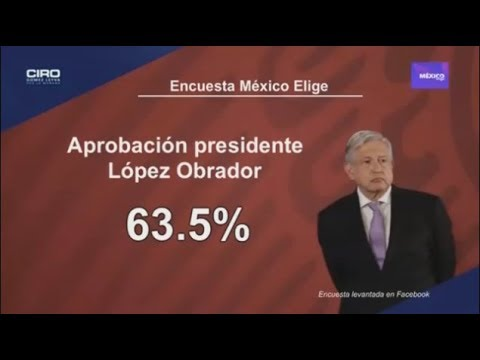 Aumenta aprobación de AMLO a 63.5% en octubre: México Elige
