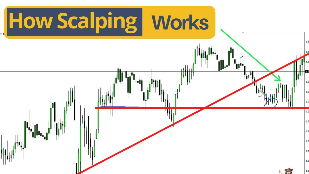 Forex spread betting scalping grass the man in 3b on bet