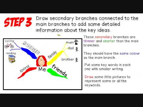 Mindmap for second grade students.