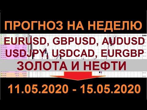Прогноз рынка форекс на неделю 11.05.2020 - 15.05.2020.