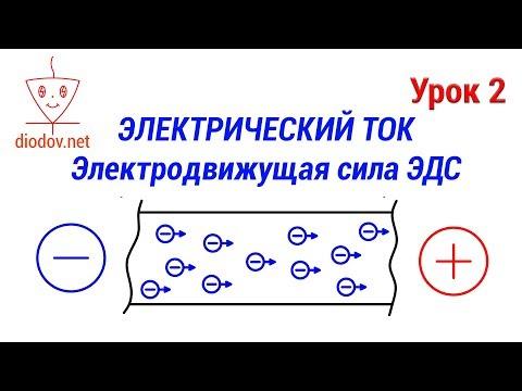 Урок 2. Электрический ток   ЭДС - электродвижущая сила