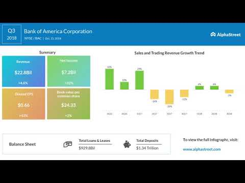 Bank of America (NYSE: BAC) Q3 2018 Earnings Call