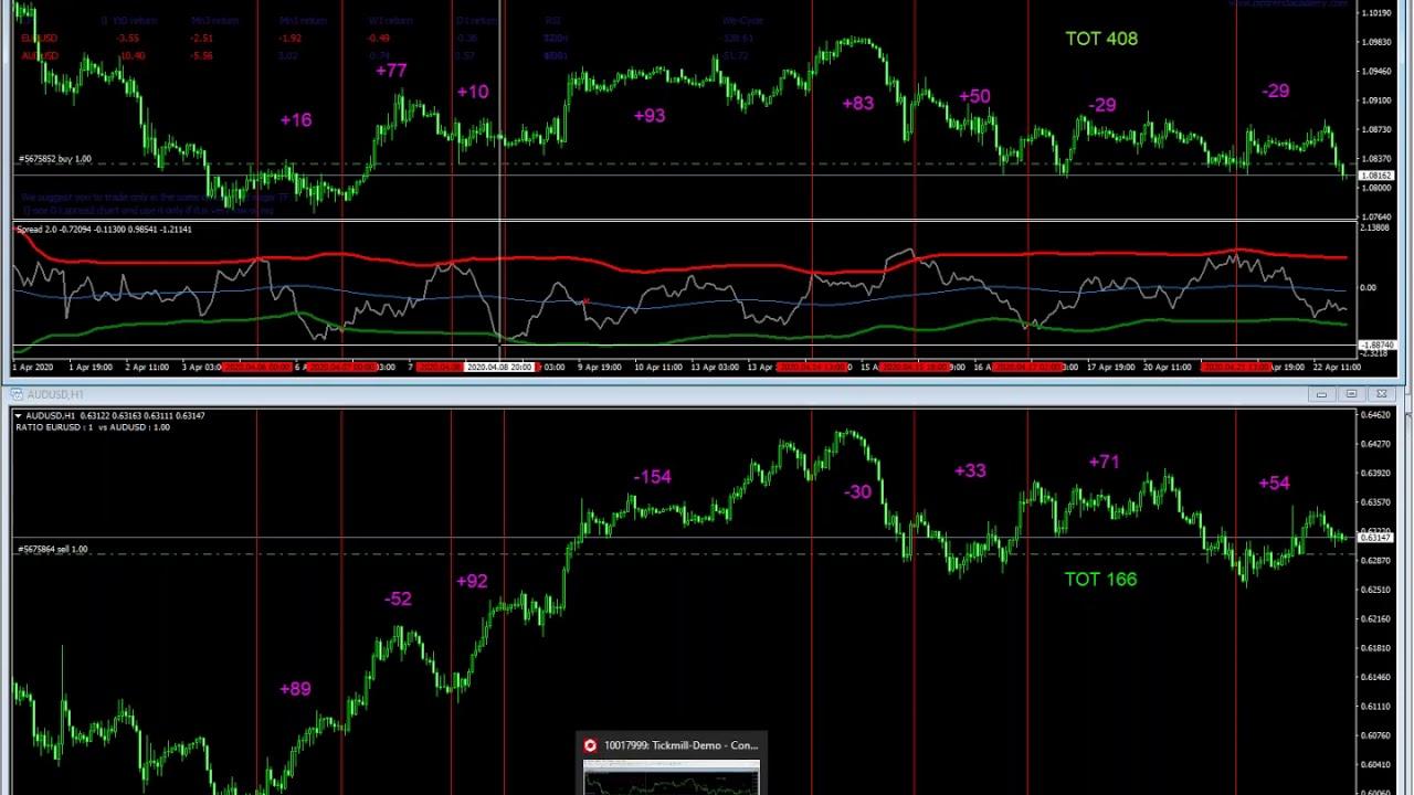l trading sul forex
