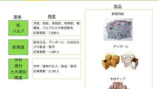 【日経225】企業分析・紹介〜日本製紙株式会社〜
