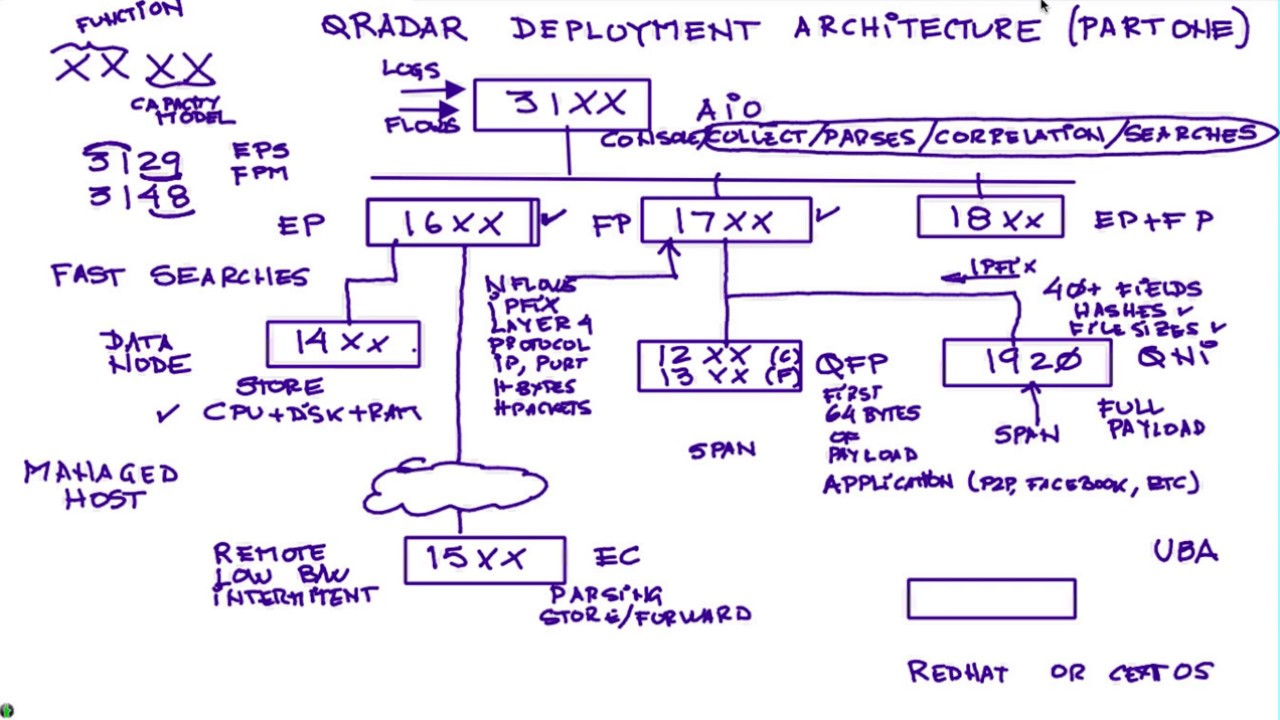 Qradar Deployment Architecture Part One Youtube