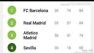 Klasemen Dan Top Skor La Liga Pekan Ke 36