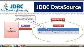 How to create JDBC DataSource in Weblogic 12c