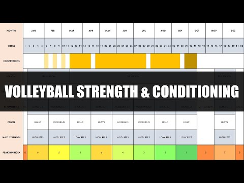 Complete Strength & Conditioning Training for Volleyball | Programming & Periodization of Training