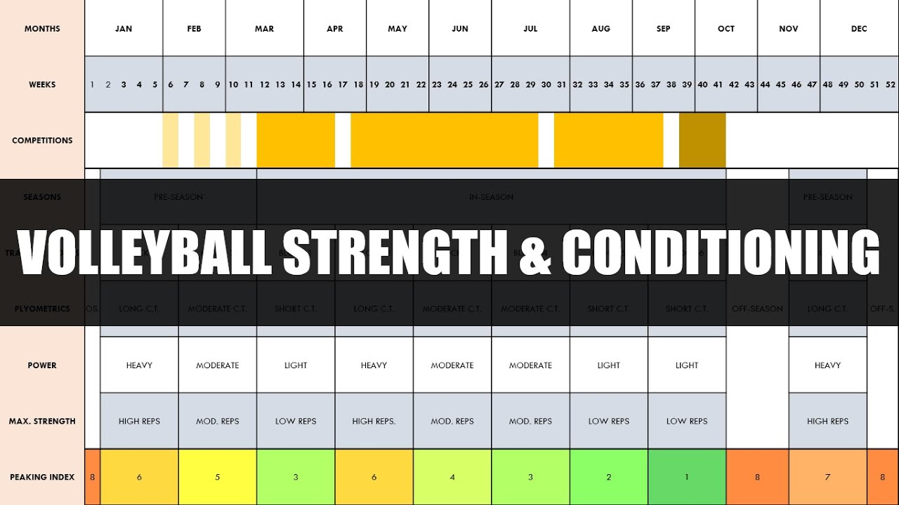 Complete Strength Conditioning Training For Volleyball Programming Periodization Of Training Youtube
