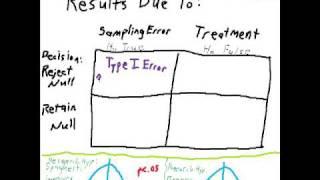 Hypothesis Testing: Type I Error, Type II Error