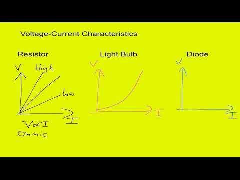 Voltage Current Characteristics