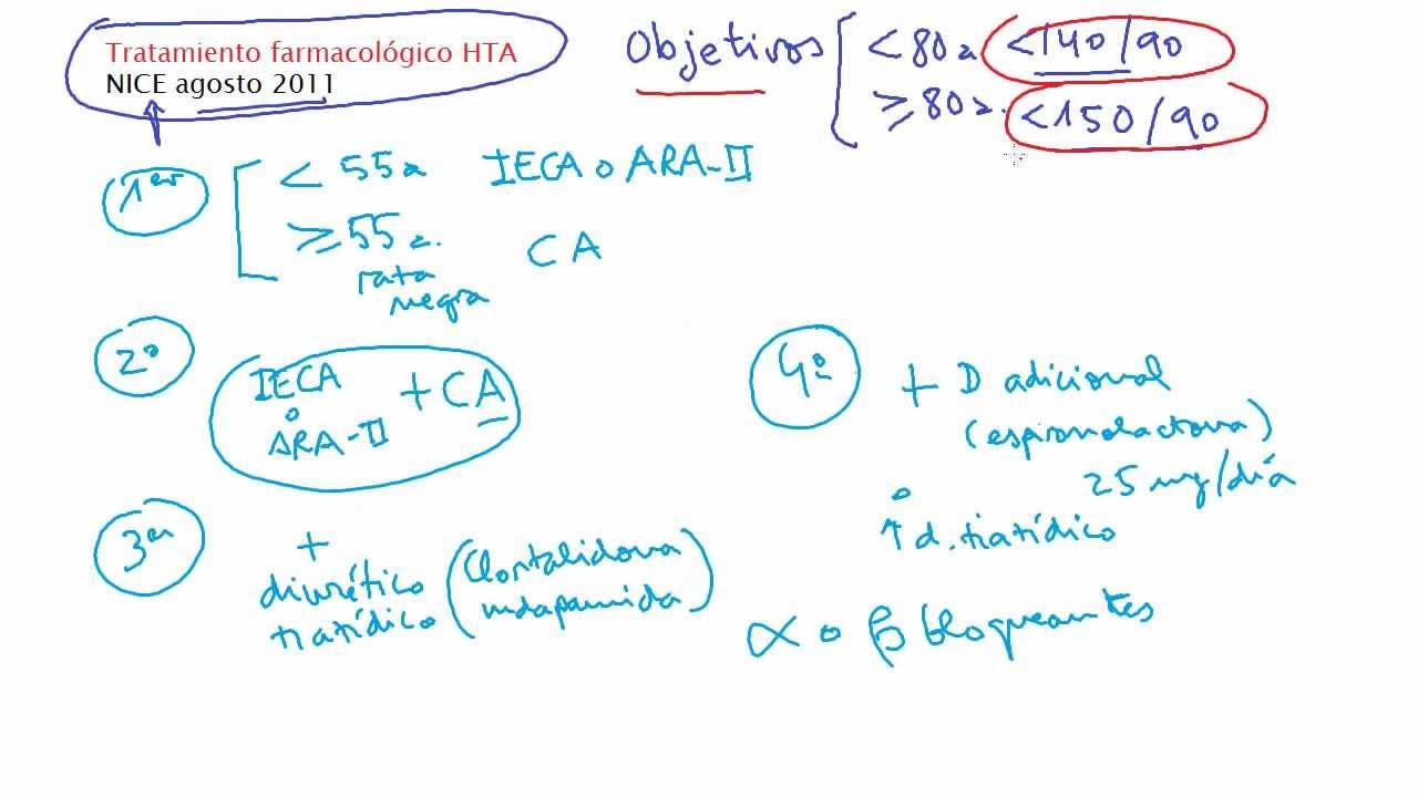 Diagnóstico de laboratorio de hipertensión