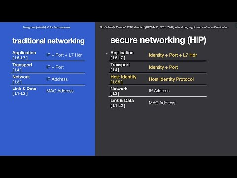 Tempered Host Identity Protocol HIP — Identities and Trust — Achieving Zero Trust Security