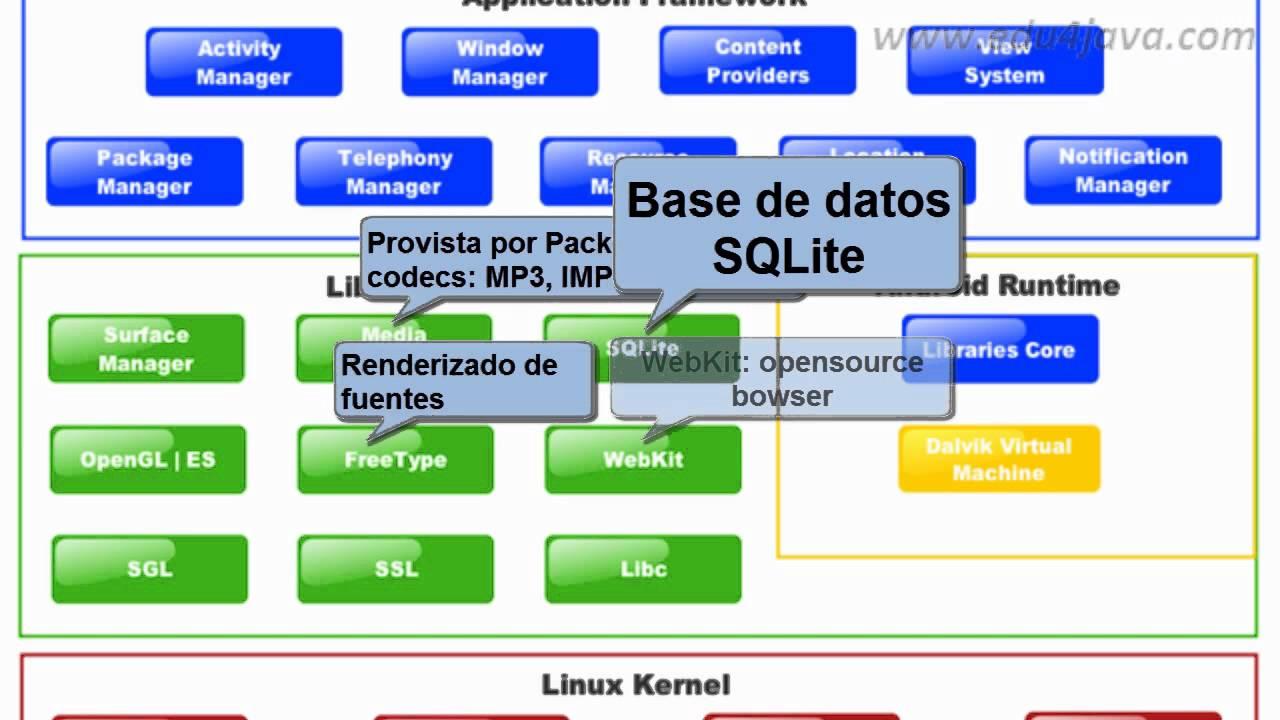 Tutorial 6 Programaci N Android En Espa Ol Arquitectura
