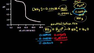 Titration of a weak base with a strong acid | Chemistry | Khan Academy