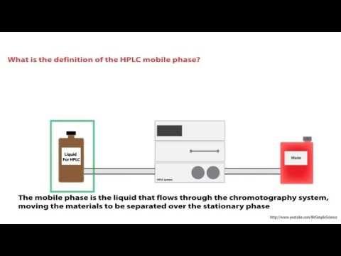 Hplc Explain How Chromatography Works
