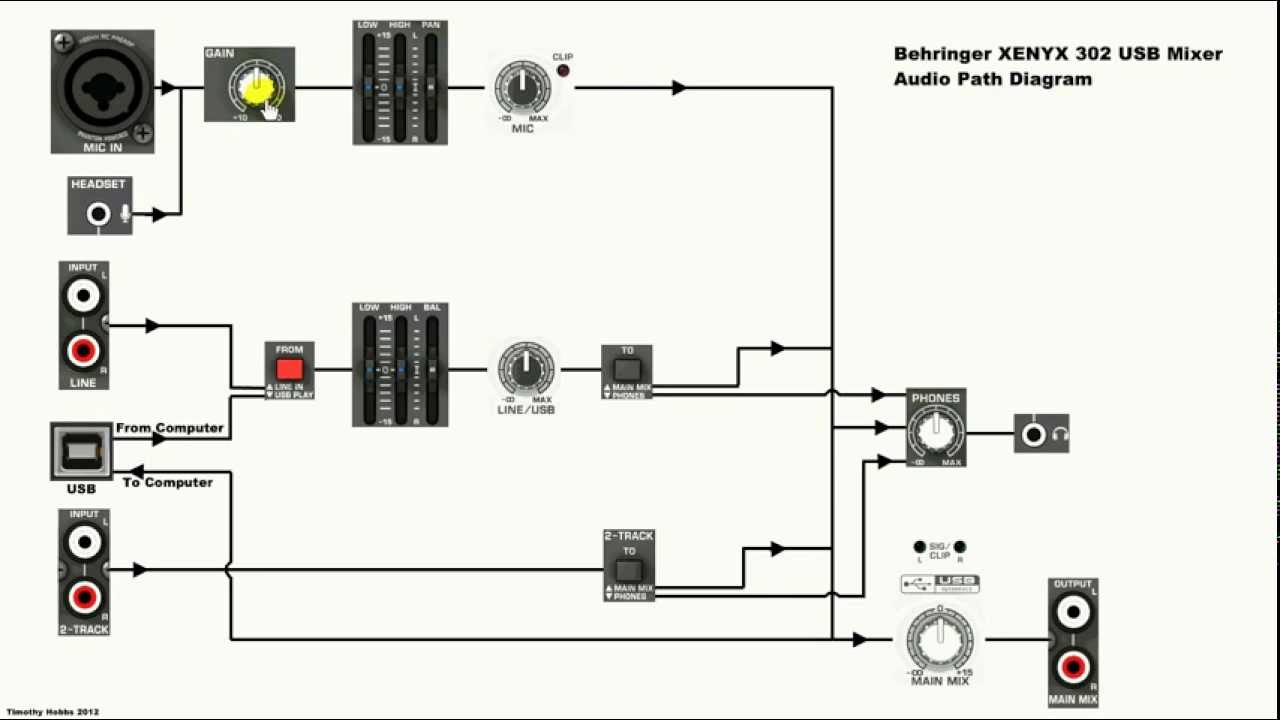 Behringer XENYX 302 USB Mixer Diagram and Explanation