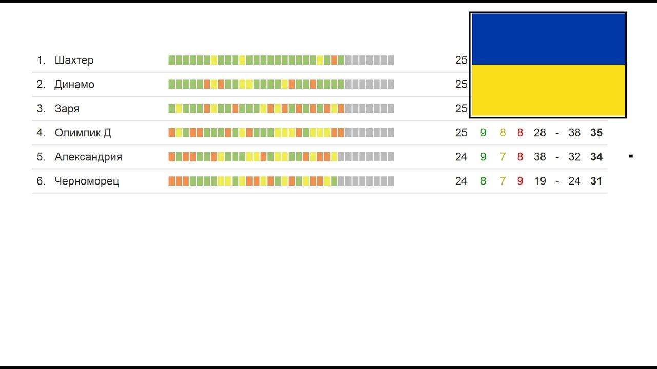 чемпионат украины 8 тур