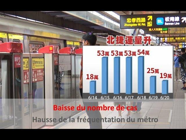 Propagation du Covid en baisse, fréquentation des transports en hausse | Taiwan actus | RTI