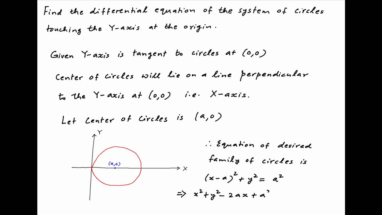Find The Differential Equation Of The System Of Circles Touching The Yaxis  At The Origin
