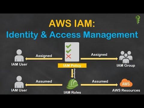 AWS IAM - EC2 access to S3 Buckets using IAM Role