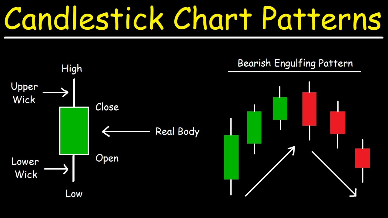 Candlestick Chart Patterns   Basic Introduction   Price Action Trading  Strategies