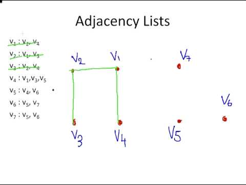 how to find adjacency matrix