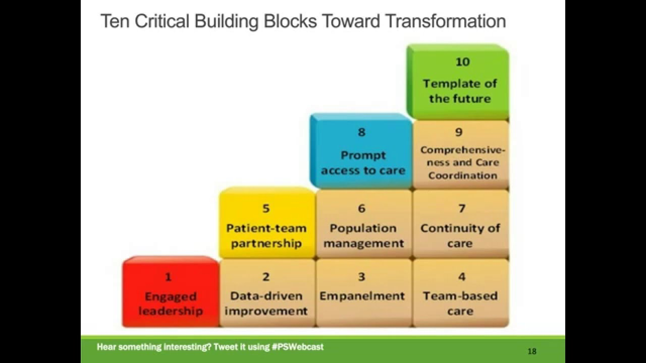 A Deeper Dive into Patient-Centered Medical Home Model