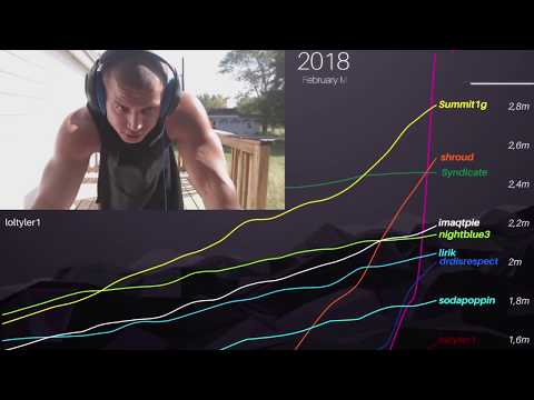 Download Top 10 most followed Twitch streamers (2014-2018)