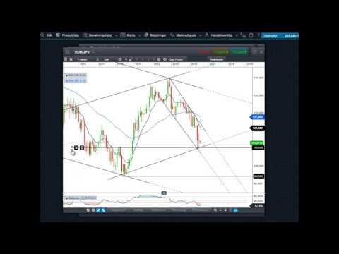 Valuta | Analyser på EUR.USD GBP.USD EUR.GBP USD.SEK EUR.SEK GBP.SEK USD.JPY