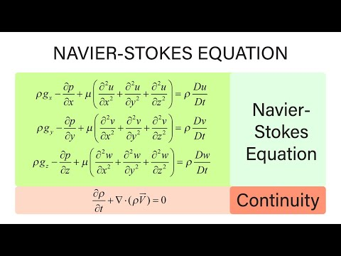 Introductory Fluid Mechanics L12 p8 - Navier-Stokes Equations