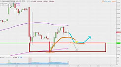 Cannabis Science, Inc - CBIS Stock Chart Technical Analysis for 01-05-18