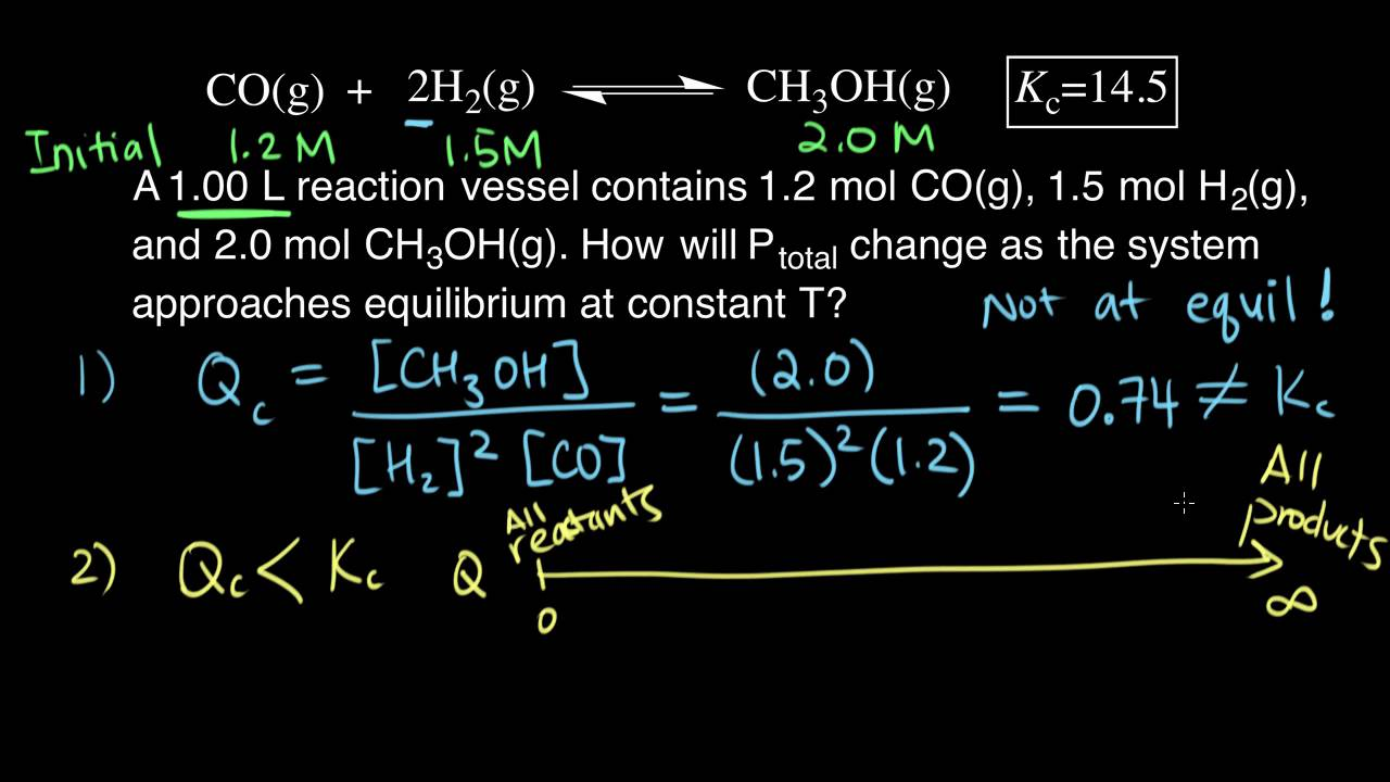 Comparing Q Vs K Example Chemical Equilibrium Chemistry Khan