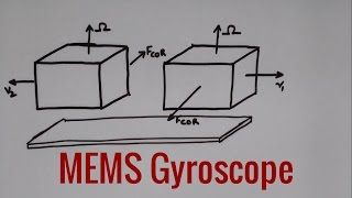 miniTalk #2: How does a MEMS gyroscope works