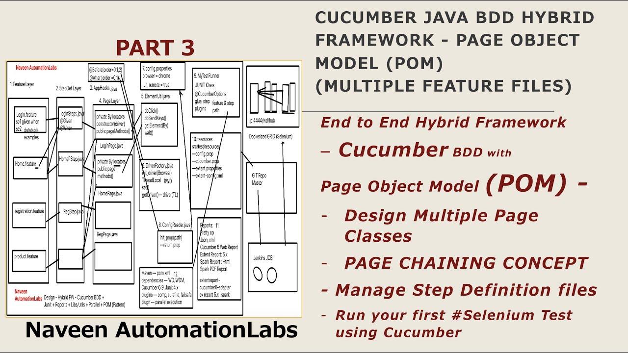 Download PART 3 -Cucumber Java BDD Hybrid Framework - Page Object Model (POM) (Multiple Feature Files)