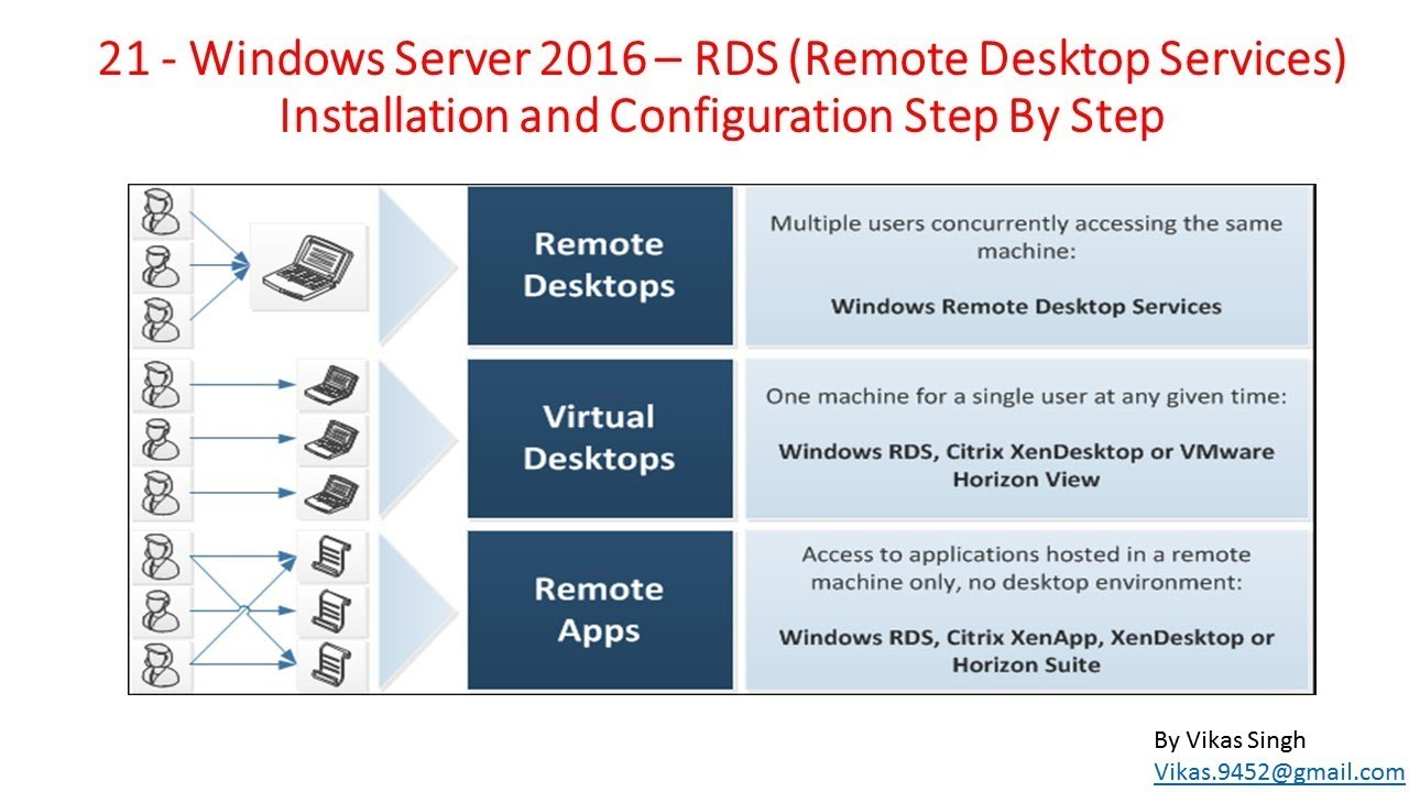 21 - Windows Server 2016 - RDS Remote Desktop Services Installation and  Configuration Step By Step