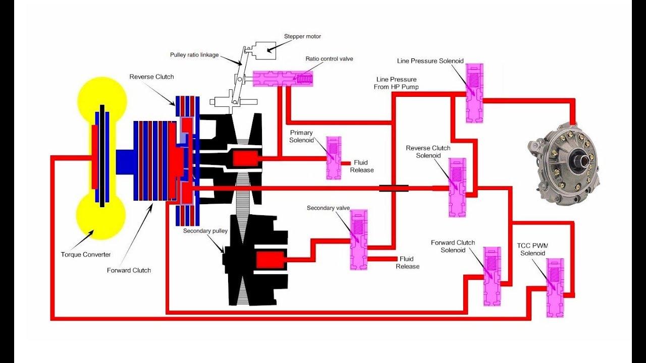 hight resolution of cvt transmission pressures