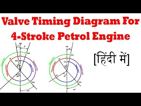 valve timing diagram for 4 stroke diesel engine chloroplast unlabeled myhiton hindi petrol engines milan modha