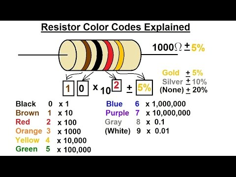 Physics - E&M: Resistivity and Resistance (10 of 32 ...