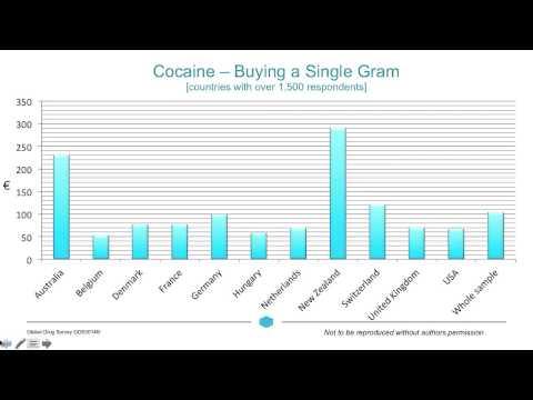 Drug Prices and Value for Money: Highlights for Global Drug Survey 2014