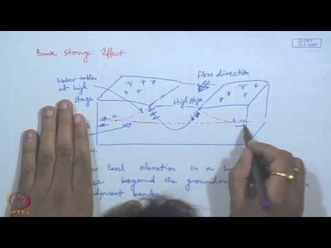Mod-01 Lec-40 Modeling and Management of Ground Water : Ground Water - Surface Water Interaction